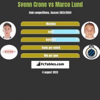 Svenn Crone vs Marco Lund h2h player stats