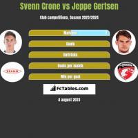 Svenn Crone vs Jeppe Gertsen h2h player stats