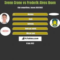 Svenn Crone vs Frederik Alves Ibsen h2h player stats