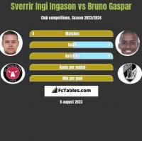 Sverrir Ingi Ingason vs Bruno Gaspar h2h player stats