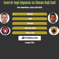 Sverrir Ingi Ingason vs Ehsan Haji Safi h2h player stats