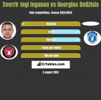 Sverrir Ingi Ingason vs Georgios Delizisis h2h player stats