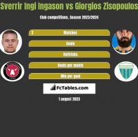 Sverrir Ingi Ingason vs Giorgios Zisopoulos h2h player stats
