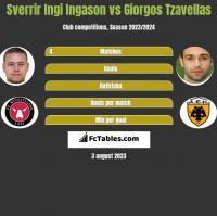 Sverrir Ingi Ingason vs Giorgos Tzavellas h2h player stats