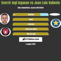 Sverrir Ingi Ingason vs Jose Luis Valiente h2h player stats