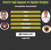 Sverrir Ingi Ingason vs Ognjen Vranjes h2h player stats