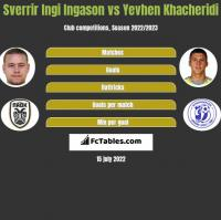 Sverrir Ingi Ingason vs Yevhen Khacheridi h2h player stats