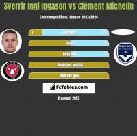 Sverrir Ingi Ingason vs Clement Michelin h2h player stats