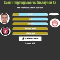 Sverrir Ingi Ingason vs Ousseynou Ba h2h player stats