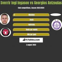 Sverrir Ingi Ingason vs Georgios Antzoulas h2h player stats