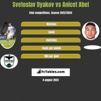 Svetoslav Dyakov vs Anicet Abel h2h player stats