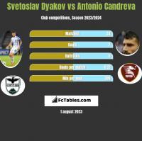 Svetoslav Dyakov vs Antonio Candreva h2h player stats