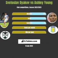 Svetoslav Dyakov vs Ashley Young h2h player stats