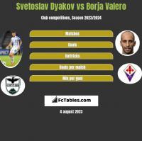 Svetoslav Dyakov vs Borja Valero h2h player stats