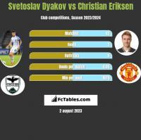 Svetoslav Dyakov vs Christian Eriksen h2h player stats