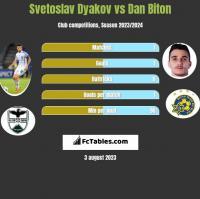 Svetoslav Dyakov vs Dan Biton h2h player stats