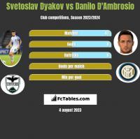 Svetoslav Dyakov vs Danilo D'Ambrosio h2h player stats