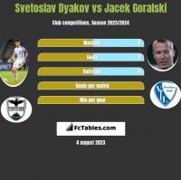 Svetoslav Dyakov vs Jacek Goralski h2h player stats