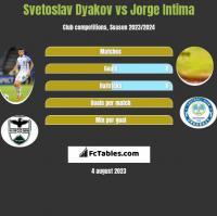 Svetoslav Dyakov vs Jorge Intima h2h player stats