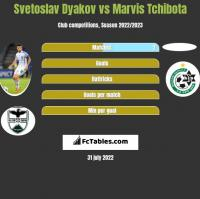 Svetoslav Dyakov vs Marvis Tchibota h2h player stats