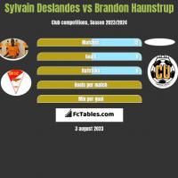 Sylvain Deslandes vs Brandon Haunstrup h2h player stats