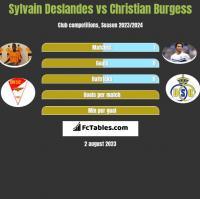Sylvain Deslandes vs Christian Burgess h2h player stats