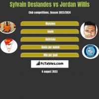 Sylvain Deslandes vs Jordan Willis h2h player stats