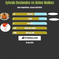Sylvain Deslandes vs Anton Walkes h2h player stats
