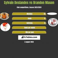 Sylvain Deslandes vs Brandon Mason h2h player stats