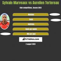Sylvain Marveaux vs Aurelien Tertereau h2h player stats