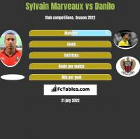 Sylvain Marveaux vs Danilo h2h player stats