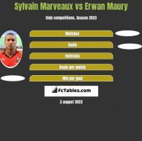 Sylvain Marveaux vs Erwan Maury h2h player stats