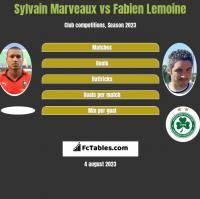 Sylvain Marveaux vs Fabien Lemoine h2h player stats