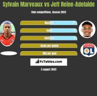 Sylvain Marveaux vs Jeff Reine-Adelaide h2h player stats