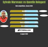 Sylvain Marveaux vs Quentin Boisgard h2h player stats