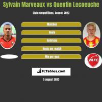 Sylvain Marveaux vs Quentin Lecoeuche h2h player stats