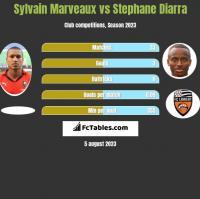 Sylvain Marveaux vs Stephane Diarra h2h player stats