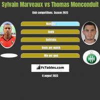 Sylvain Marveaux vs Thomas Monconduit h2h player stats