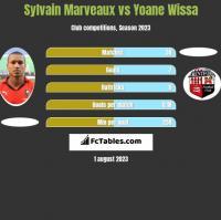 Sylvain Marveaux vs Yoane Wissa h2h player stats