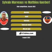 Sylvain Marveaux vs Matthieu Guerbert h2h player stats