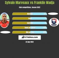 Sylvain Marveaux vs Franklin Wadja h2h player stats