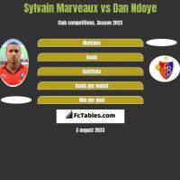 Sylvain Marveaux vs Dan Ndoye h2h player stats