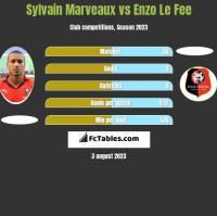 Sylvain Marveaux vs Enzo Le Fee h2h player stats