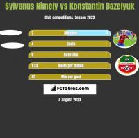 Sylvanus Nimely vs Konstantin Bazeljuk h2h player stats