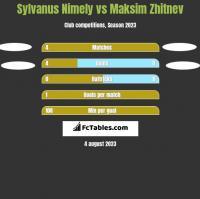 Sylvanus Nimely vs Maksim Zhitnev h2h player stats