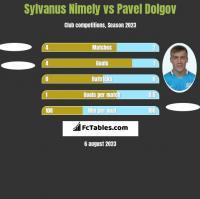 Sylvanus Nimely vs Pavel Dolgov h2h player stats