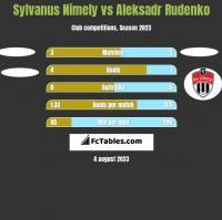 Sylvanus Nimely vs Aleksadr Rudenko h2h player stats