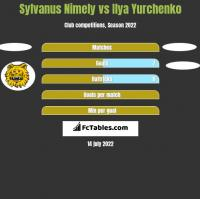 Sylvanus Nimely vs Ilya Yurchenko h2h player stats
