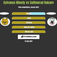 Sylvanus Nimely vs Soltmurad Bakaev h2h player stats