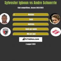 Sylvester Igboun vs Andre Schuerrle h2h player stats